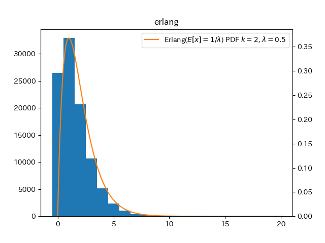 hist_and_pdf_erlang1l
